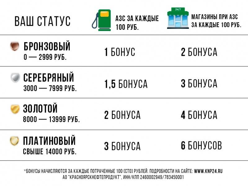 Сеть АЗС «Красноярскнефтепродукт»: как заправиться выгодно